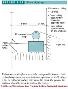 1000 Images About Conditional Detail On Pinterest