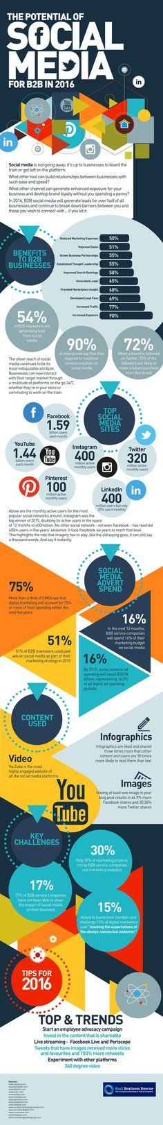 The Potential of Social Media for B2B in 2016 @Infographic #socialmedia