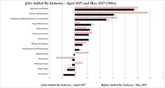 The ADP May private sector jobs report on Thursday signaled a great BLS jobs report would come on Friday. Sometimes the ADP report doesn't indicate how the BLS report will be. This was one of those months as the BLS report was bad across the board. It looked like the online job listings report that…
