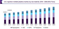 Injection Molded Plastics Market Worth USD 496.22 Billion By 2025: Grand View Research, Inc.