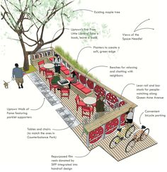 Designing a space with the community in mind. Parklett Anatomy http://www.via-architecture.com/blog/