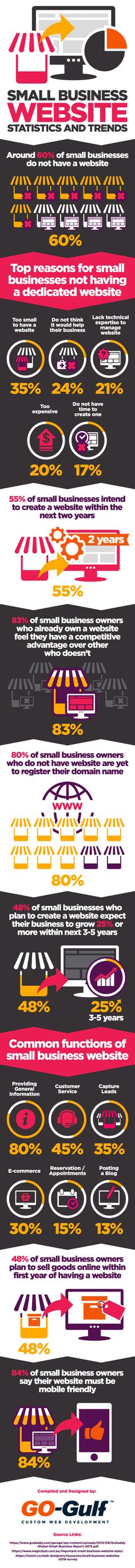 Small Business Website Statistics and Trends - #Infographic