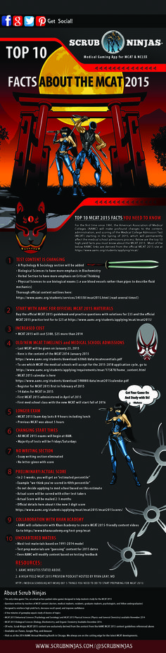 10 THINGS YOU NEED TO KNOW ABOUT MCAT 2015 #infographic #mcat #premed #medicalstudent #ninjas #anime @digitalnomadsedu @scrubninjas