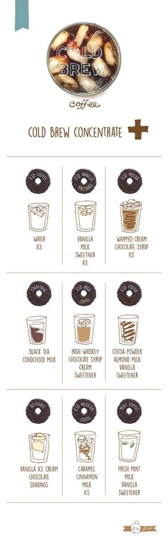 Everything You Ever Need To Know About Cold Brew Coffee.    Head over to wiredforcoffee.com for more coffee ideas!