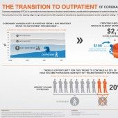 The Transition to Outpatient of Coronary Angioplasty (PTCA)