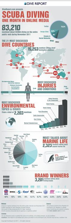 Global SCUBA Diving conversation in pictures