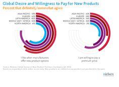 El 56% de los latinos está dispuesto a pagar más por nuevos productos, sobrepasando el porcentaje promedio mundial. –Nielsen