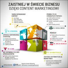 Rośnie Content Marketingu w świecie biznesu i coraz więcej firm korzysta z jego dobrodziejstw. Infografika przygotowana przez GetFound pokazuje, jak wdrożyć Content Marketing w firmie w sześciu krokach.