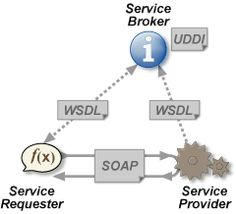 Web services architecture: the service provider sends a WSDL file to UDDI. The service requester contacts UDDI to find out who is the provider for the data it needs, and then it contacts the service provider using the SOAP protocol. The service provider validates the service request and sends structured data in an XML file, using the SOAP protocol. This XML file would be validated again by the service requester using an XSD file.