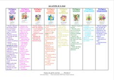 Intelligence - école petite section School Organisation, Multiple Intelligences, Brain Gym, Learning Styles, Class Management, Child Development, Back To School, Classroom, Positivity