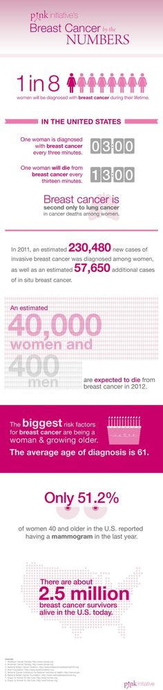 1 in every 8 women will be diagnosed with breast cancer in her lifetime. Do you know the numbers of breast cancer?