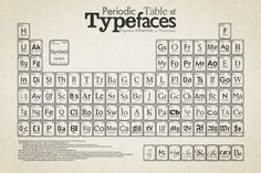 On the Creative Market Blog - 5 Fascinating Font Infographics