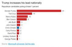 The TRUMP Report - 41 Percent!