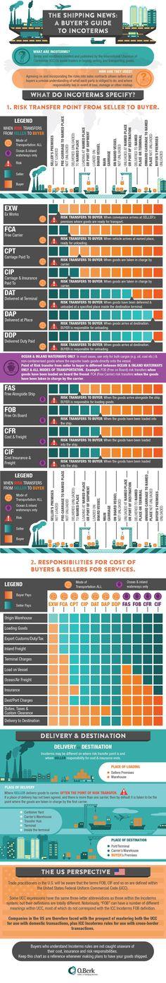 7 best Logistics Infographics images on Pinterest | Infographic ...