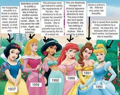 Breaking down the Princesses feminist rhetoric style. Honestly, I don't think this image is fair to Belle at all. But the rest are pretty on-the-spot.
