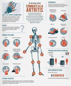 Combate la artritis