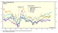 Valuation in International Markets - Forward PE Ratios - Dr. Ed's Blog
