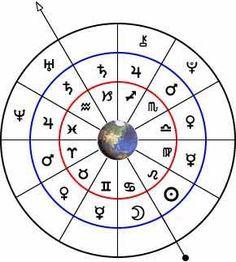 diagram of planetary rulerships