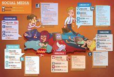 Coneix quin tipus d'habitant té cada xarxa social abans de decidir en quina ser present. (by En Naranja)