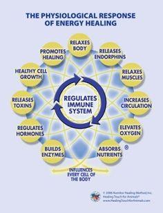 The physiological response of energy healing. massag therapi, reiki, total healthi, healthi live, heal touch, energi heal, chakra, energi work, holist
