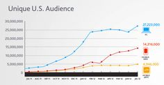 Pinterest's Four-Digit Growth Is Tops Of 2012