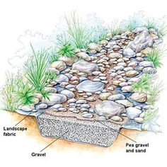 For those of you who don't know, adding a dry creek landscape bed to your outdoor property isn't just for looks. It serves a purpose and it's to help the natural water drainage flow away from your home in a stylish fashion. Think of them as the Liberace o Drainage Ditch, Drainage Ideas, Drainage Solutions, Gutter Drainage, Downspout Ideas, Rock Drainage, Backyard Drainage, Down Spout Drainage, Backyard Stream
