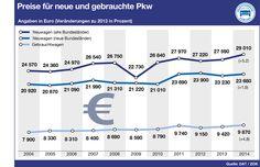 Preise für neue und gebrauchte Pkw 2014. Bar Chart, Used Cars, Vehicles, Bar Graphs