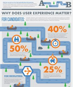 Why does user experience matter? Read more at blog.jobvite.com