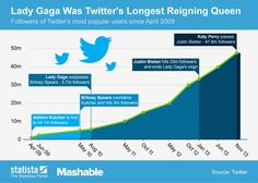 IT IS A FACT - kings and queens of Twitter - great Infographic: Lady Gaga Was Twitter's Longest Reigning Queen | thanks @Statista !