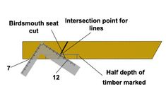 Using roof square to mark birdsmouth seat