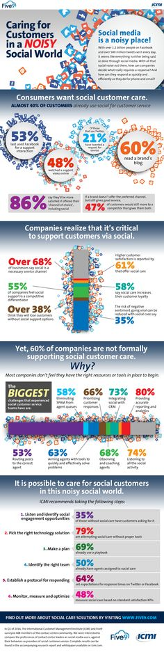 Caring For Customers In A Noisy #SocialWorld - #infographic