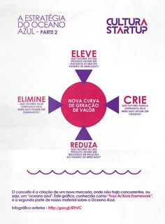 A Estratégia do Oceano Azul Special Words, Business Intelligence, Design Thinking, Coaching, Ecommerce, Digital Marketing, Insight, Innovation, Infographic