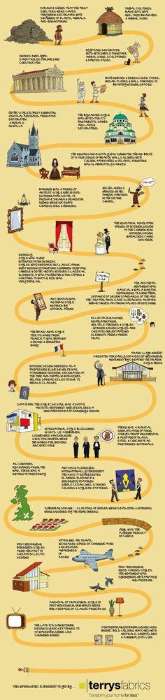Furniture Design History Timeline history timeline design architecture and design, | inds 211