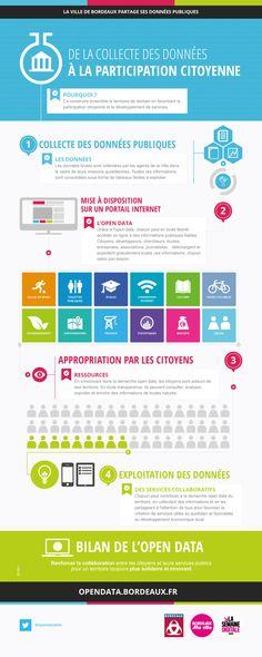 De la collecte des données à la participation citoyenne.  #infographic #datavisualisation