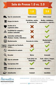 Salas de prensa 1.0 vs salas de prensa 2.0 #infografia #infographic #socialmedia