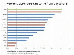 Entrepreneurship going global - websummit 2014 Entrepreneurship, Bar Chart, Bar Graphs