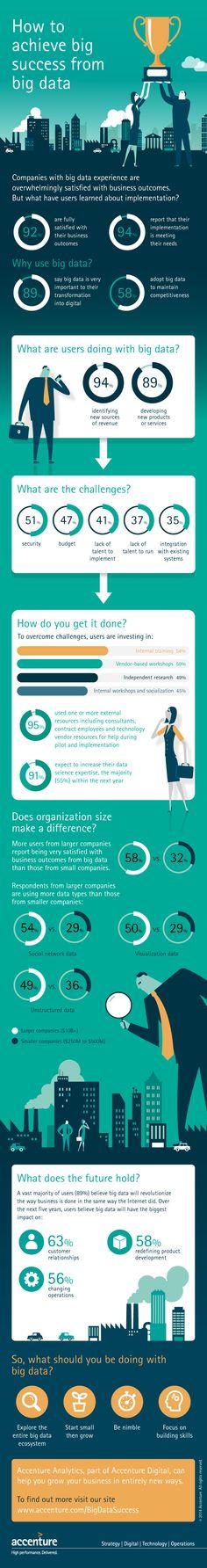 How to Achieve Big Success from Big Data - Infographic - Accenture Big Data, Ap Statistics, Digital Board, Visualisation, Career Planning, Business Intelligence, Data Analytics, Cloud Computing, Data Science
