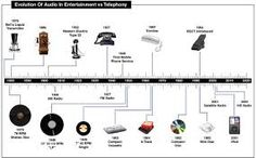 evolution of the telephone - Google Search