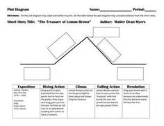 How to analyze short story plot lifelong learning pinterest lemon brown plot diagram bing images ccuart Images