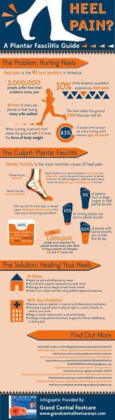 Heel Pain? A Plantar Fasciitis Guide [INFOGRAPHIC] - Grand Central Footcare, New York, NY