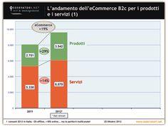 l'E-Commerce B2C continua a crescere in ITALIA, +19% nel 2012