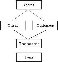 The Evolution of Database Data Structures, Evolution, Relationship, Models, Templates, Relationships, Fashion Models