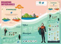 다음 @Behance 프로젝트 확인: \u201cStarbusks&Jeju haeyeo branding infograhics\u201d https://www.behance.net/gallery/35527127/Starbusks-Jeju-haeyeo-branding-infograhics