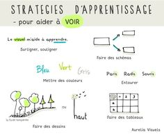 Stratégies apprentissage- visuel