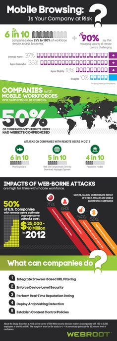 Risks of Mobile Browsing Infographic | Propel Marketing