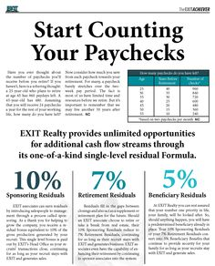 Exit Realty Provides Unlimited Opportunities For Cash Flow Streams Through It One Of