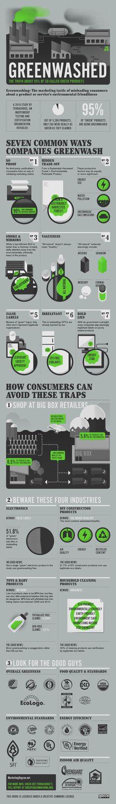 Green Marketing Exposed