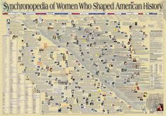Synchonopedia of Women who shaped American history