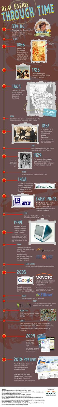 Real Estate through time, an infographic from to now., Informations About Real Estate through time, an infographic from to now. Real Estate Business, Real Estate Investing, Real Estate Marketing, Real Estate Humor, Real Estate Tips, Real Estate Information, Information Graphics, Commercial Real Estate, Investment Property