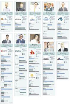 Los 10 directivos más jóvenes al frente de las compañías locales más grandes | La República